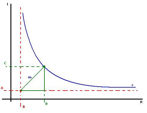 curva del interes al robo de Pacho.JPG